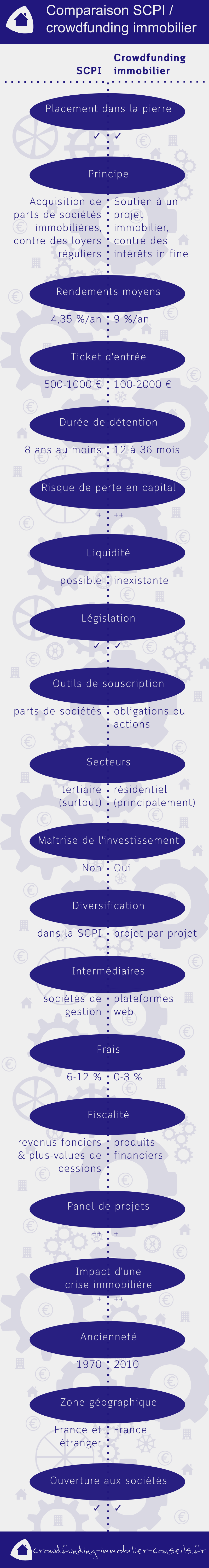 infographie SCPI-crowdfunding-immobilier